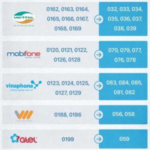 Во Вьетнаме изменятся номера сотовых телефонов
